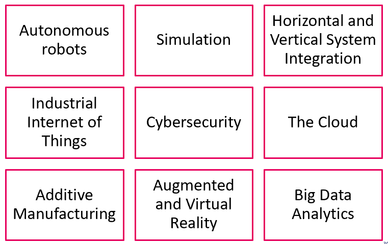 List of 9 key technologies of Industry 4.0, according the Boston Consulting Group