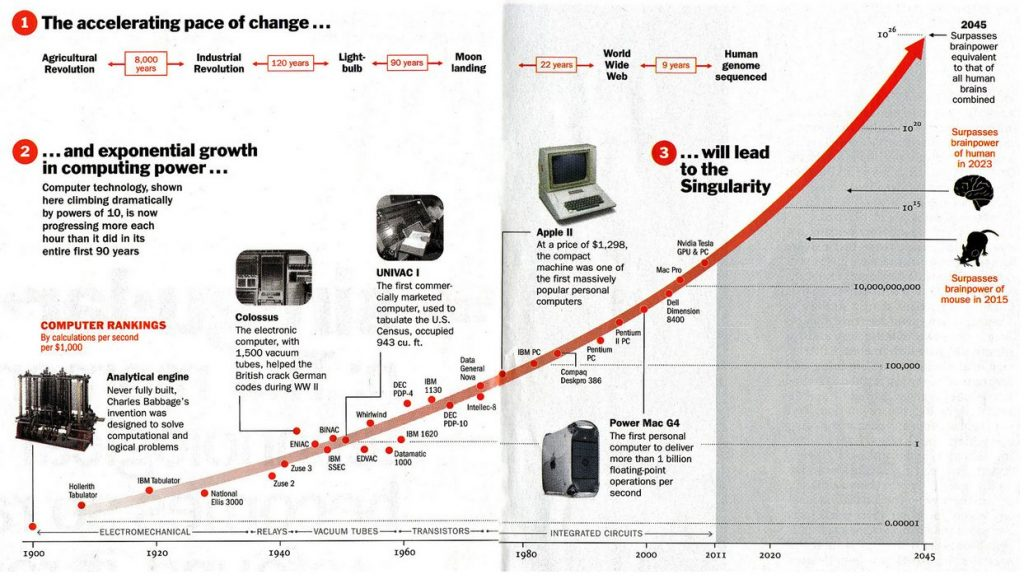 The accelerating pace of change and exponential growth in computing power