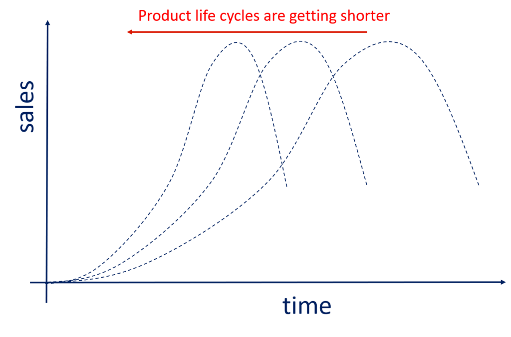 Product life cycles are getting shorter